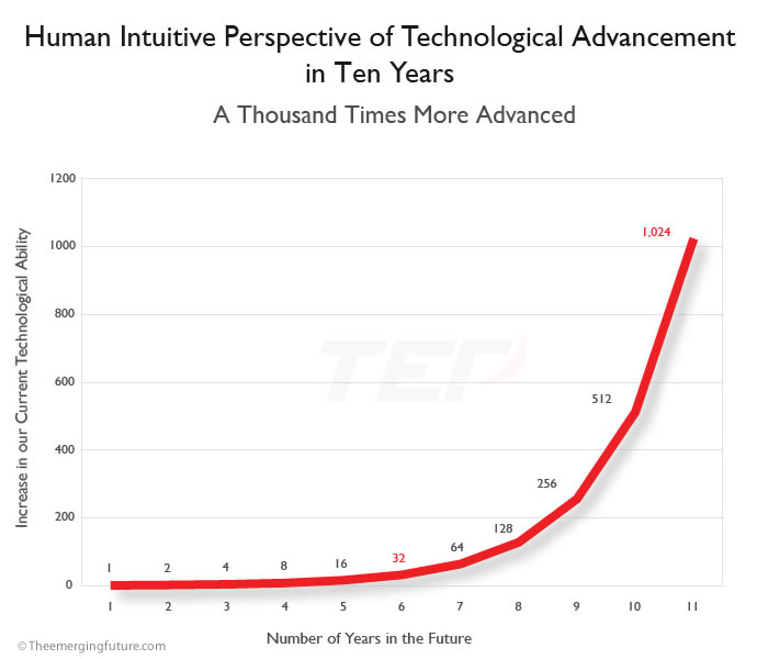 Human Intuitive Perspective of Technological Advancement in Ten Years
