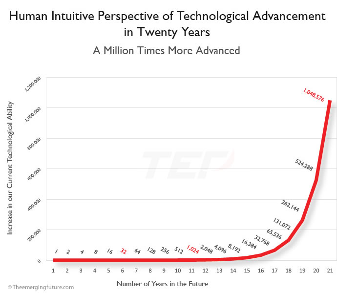 Speed Of Exponential Technological Advancement Charts Free Download