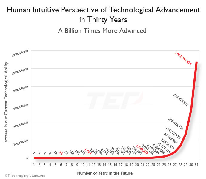 Human Intuitive Perspective of Technological Advancement in Thirty Years