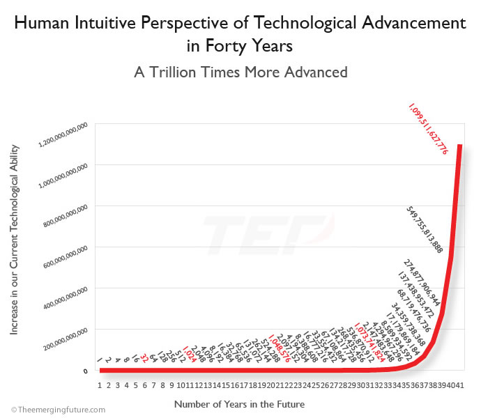 Human Intuitive Perspective of Technological Advancement in Forty Years