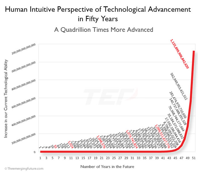 Human Intuitive Perspective of Technological Advancement in Fifty Years