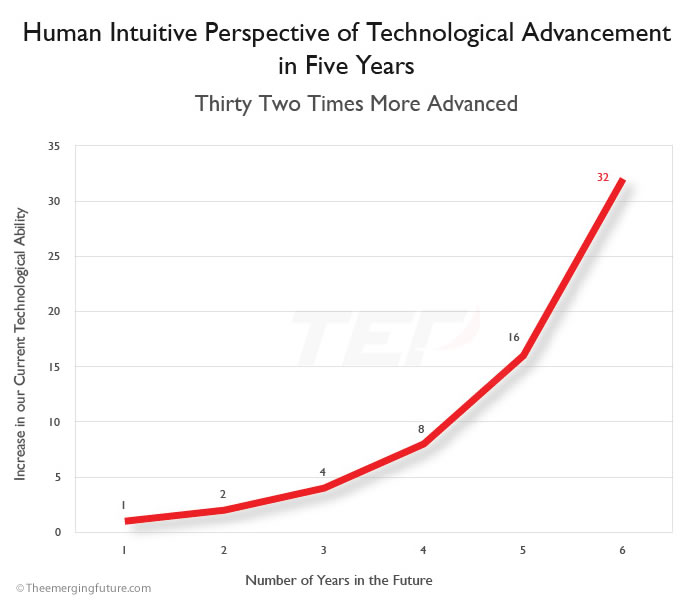 Human Intuitive Perspective of Technological Advancement in Five Years